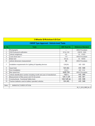 List of Tests for E-Rickshaw